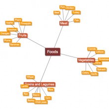 mind map vocabulario comida inglés